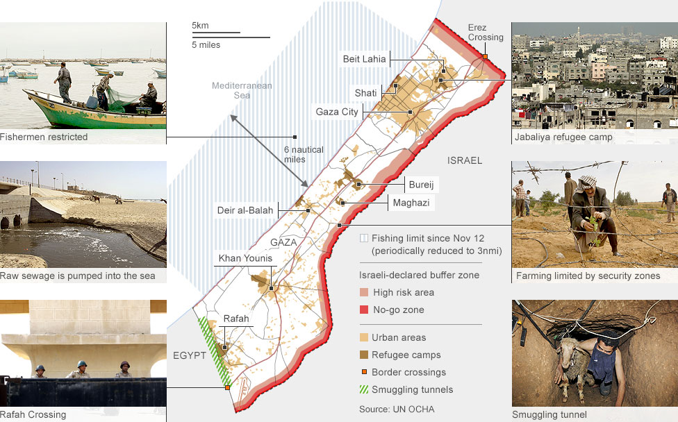 What makes Gaza different from the West Bank?
